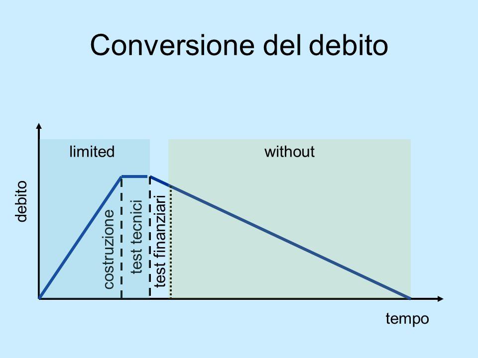 Conversione del debito tempo debito costruzione test tecnici test finanziari limitedwithout