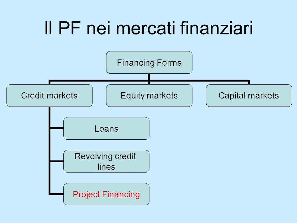 Il PF nei mercati finanziari Financing Forms Credit markets Loans Revolving credit lines Project Financing Equity marketsCapital markets