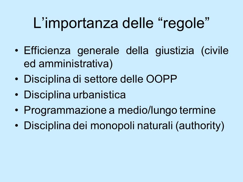 Limportanza delle regole Efficienza generale della giustizia (civile ed amministrativa) Disciplina di settore delle OOPP Disciplina urbanistica Progra