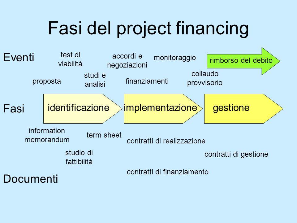 Fasi del project financing Fasi identificazioneimplementazionegestione Eventi Documenti proposta test di viabilità studi e analisi accordi e negoziazi