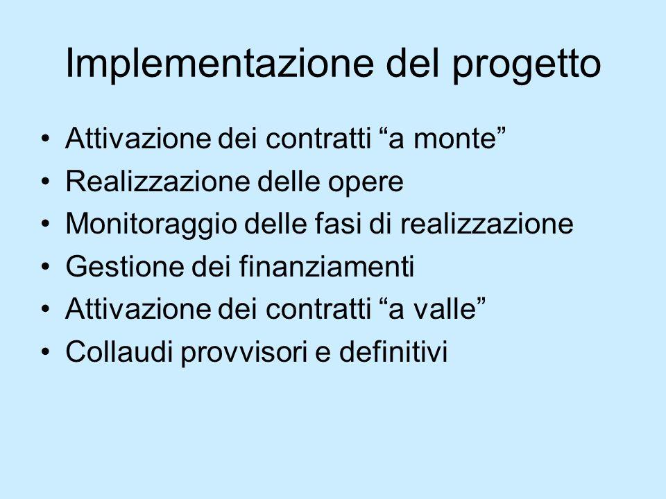 Implementazione del progetto Attivazione dei contratti a monte Realizzazione delle opere Monitoraggio delle fasi di realizzazione Gestione dei finanzi