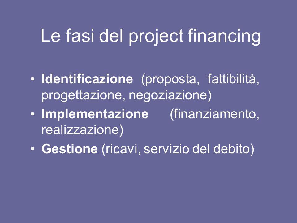 Le fasi del project financing Identificazione (proposta, fattibilità, progettazione, negoziazione) Implementazione (finanziamento, realizzazione) Gest
