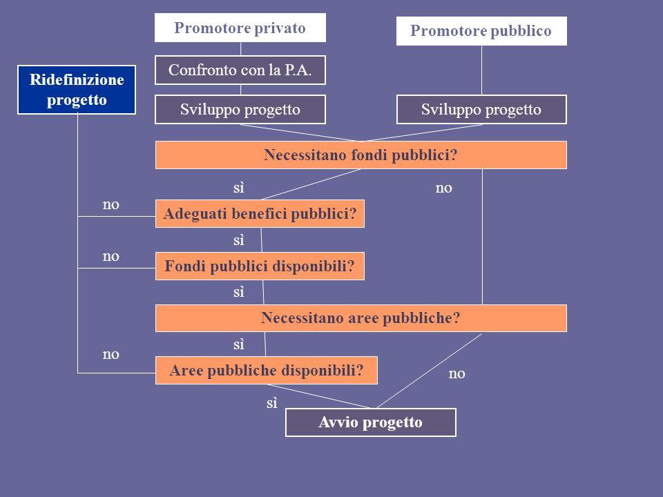 Promotore privato Confronto con la P.A. Promotore pubblico Sviluppo progetto Necessitano fondi pubblici? Adeguati benefici pubblici? Fondi pubblici di