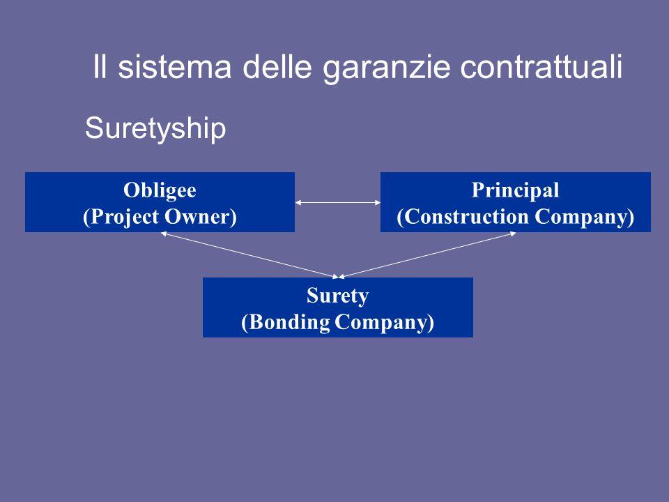 Il sistema delle garanzie contrattuali Suretyship Obligee (Project Owner) Principal (Construction Company) Surety (Bonding Company)