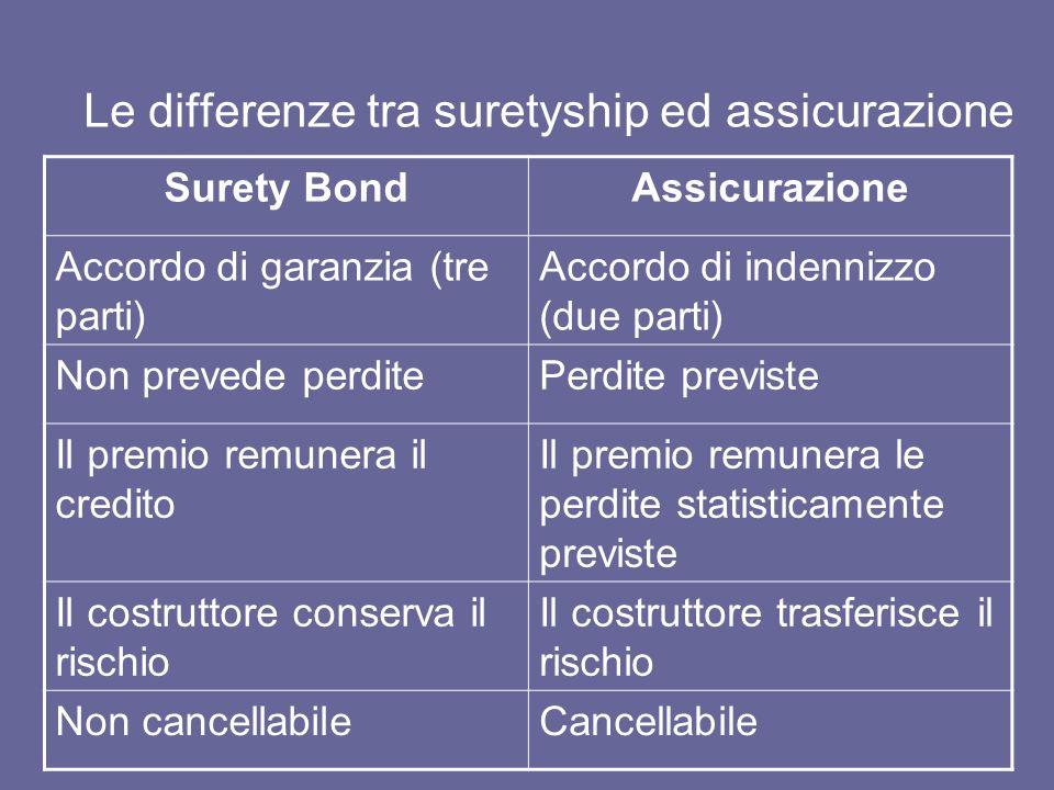 Le differenze tra suretyship ed assicurazione Surety BondAssicurazione Accordo di garanzia (tre parti) Accordo di indennizzo (due parti) Non prevede p