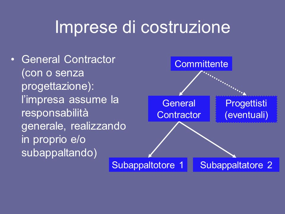 Imprese di costruzione General Contractor (con o senza progettazione): limpresa assume la responsabilità generale, realizzando in proprio e/o subappal