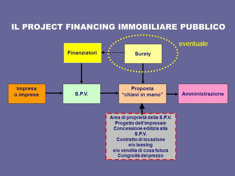 IL PROJECT FINANCING IMMOBILIARE PUBBLICO Impresa o imprese S.P.V. Proposta chiavi in mano Surety Amministrazione Finanziatori Area di proprietà della