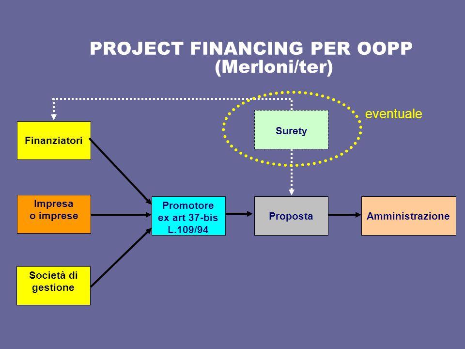 PROJECT FINANCING PER OOPP (Merloni/ter) Impresa o imprese Finanziatori Società di gestione Promotore ex art 37-bis L.109/94 PropostaAmministrazione S