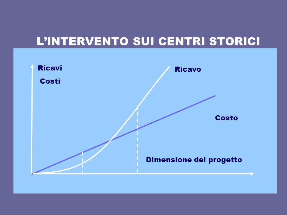 LINTERVENTO SUI CENTRI STORICI n Ricavi Costi Dimensione del progetto Costo Ricavo