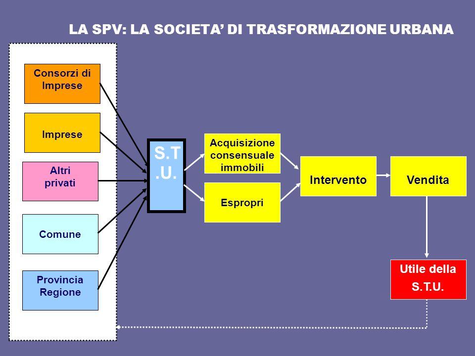 LA SPV: LA SOCIETA DI TRASFORMAZIONE URBANA S.T.U. Consorzi di Imprese Imprese Altri privati Comune Provincia Regione Acquisizione consensuale immobil