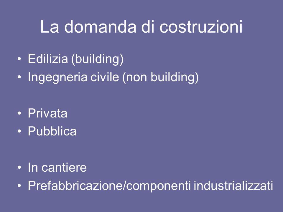 La domanda di costruzioni Edilizia (building) Ingegneria civile (non building) Privata Pubblica In cantiere Prefabbricazione/componenti industrializza