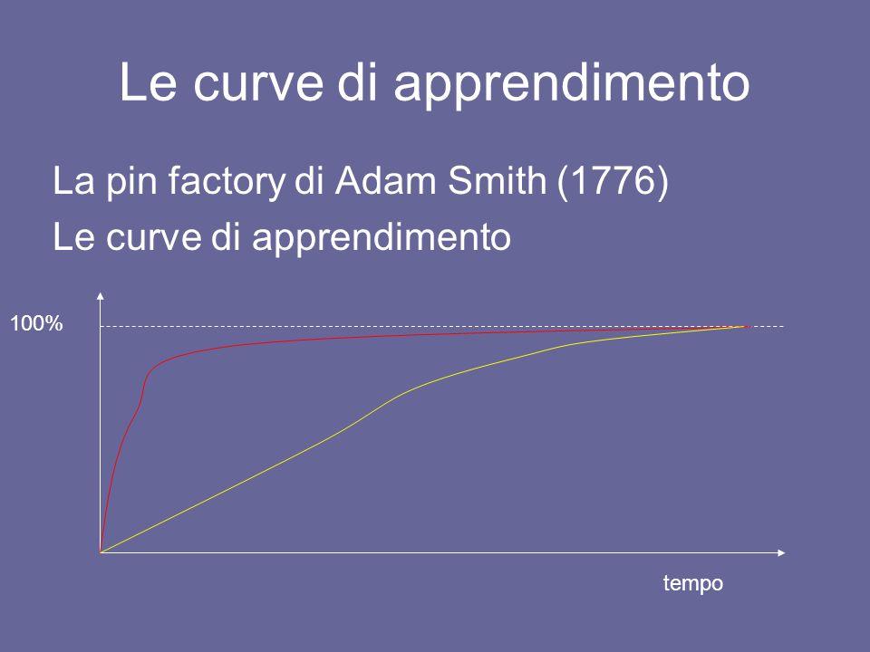 Le curve di apprendimento La pin factory di Adam Smith (1776) Le curve di apprendimento 100% tempo