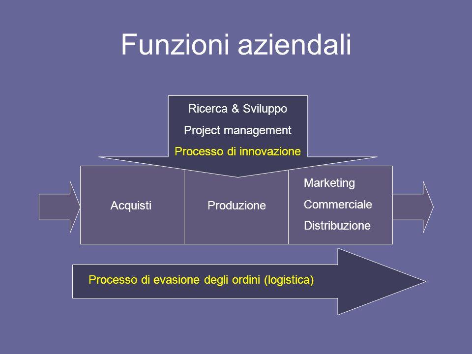 Funzioni aziendali AcquistiProduzione Marketing Commerciale Distribuzione Ricerca & Sviluppo Project management Processo di innovazione Processo di ev