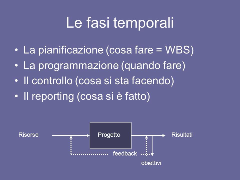 Le fasi temporali La pianificazione (cosa fare = WBS) La programmazione (quando fare) Il controllo (cosa si sta facendo) Il reporting (cosa si è fatto
