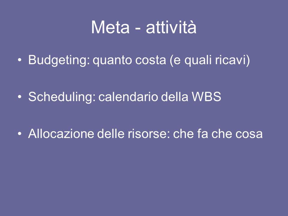 Meta - attività Budgeting: quanto costa (e quali ricavi) Scheduling: calendario della WBS Allocazione delle risorse: che fa che cosa
