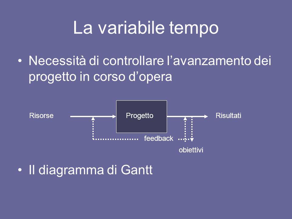 Necessità di controllare lavanzamento dei progetto in corso dopera Il diagramma di Gantt La variabile tempo Progetto RisorseRisultati obiettivi feedba
