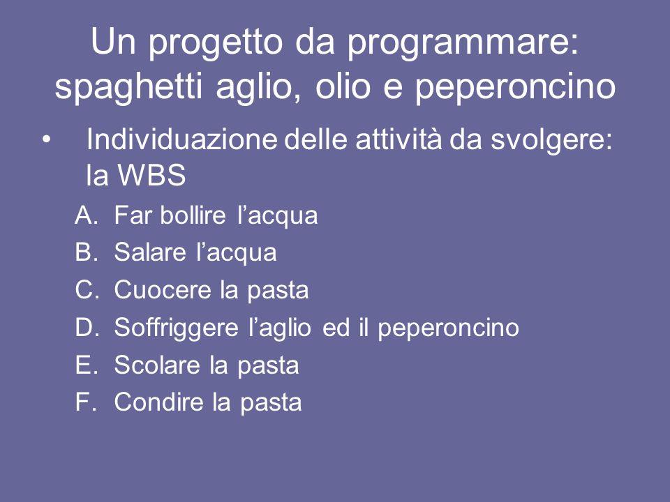 Un progetto da programmare: spaghetti aglio, olio e peperoncino Individuazione delle attività da svolgere: la WBS A.Far bollire lacqua B.Salare lacqua
