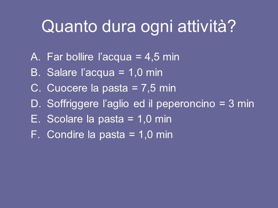 Quanto dura ogni attività? A.Far bollire lacqua = 4,5 min B.Salare lacqua = 1,0 min C.Cuocere la pasta = 7,5 min D.Soffriggere laglio ed il peperoncin
