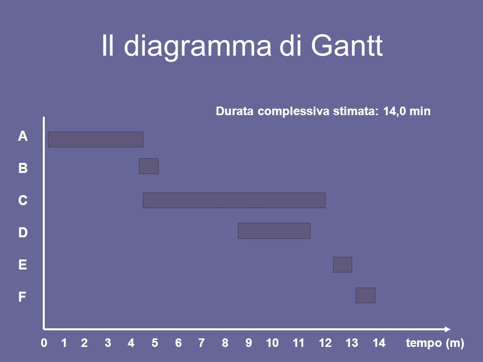 Il diagramma di Gantt ABCDEFABCDEF tempo (m)0 1 2 3 4 5 6 7 8 9 10 11 12 13 14 Durata complessiva stimata: 14,0 min