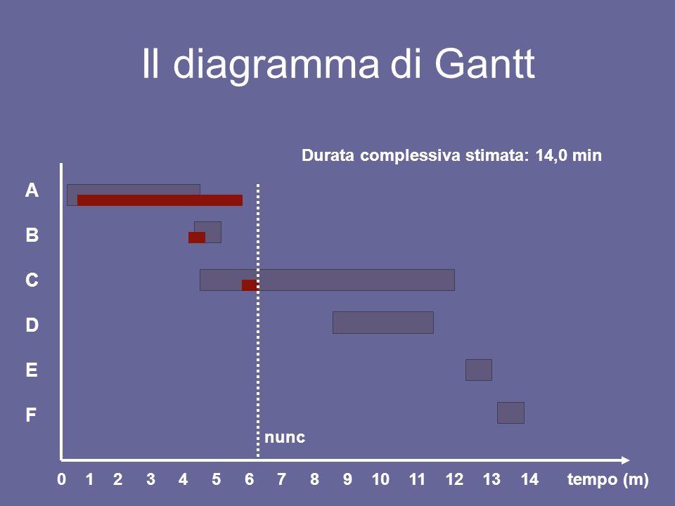 Il diagramma di Gantt ABCDEFABCDEF tempo (m)0 1 2 3 4 5 6 7 8 9 10 11 12 13 14 nunc Durata complessiva stimata: 14,0 min