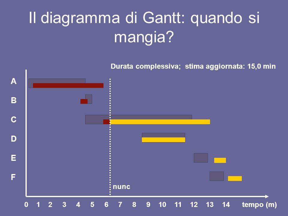 Il limite del diagramma di Gantt Precedenze tra le attività: 1.Perché abbiamo collocato una attività in un certo istante.