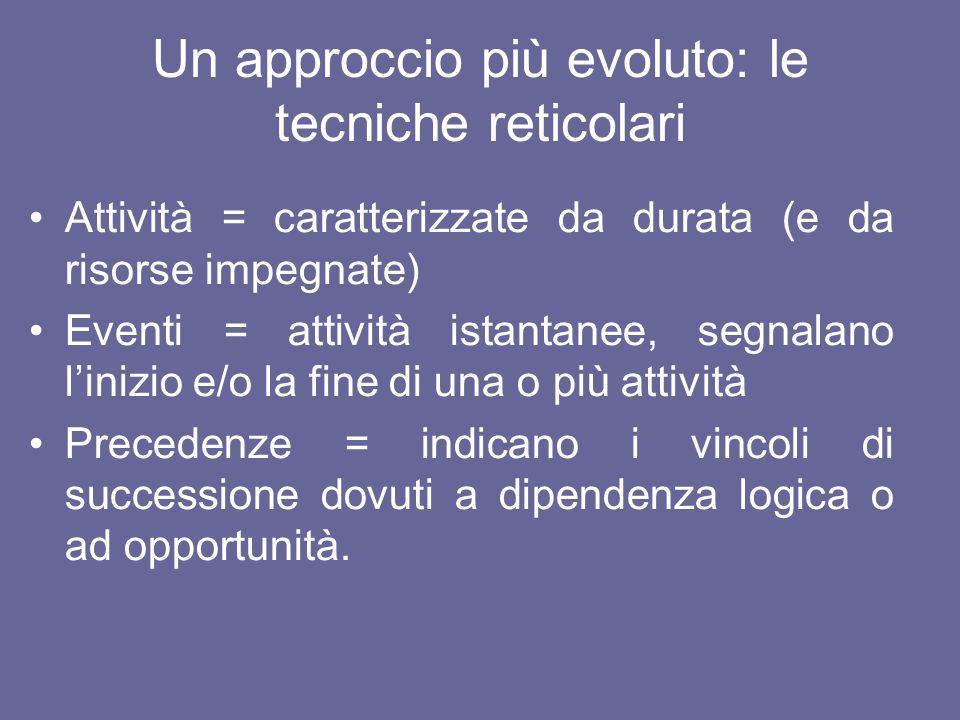 Un approccio più evoluto: le tecniche reticolari Attività = caratterizzate da durata (e da risorse impegnate) Eventi = attività istantanee, segnalano