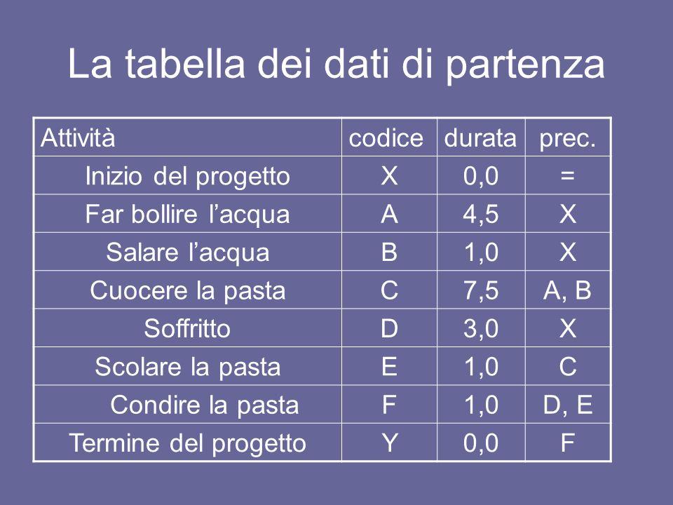 La tabella dei dati di partenza Attivitàcodicedurataprec. Inizio del progettoX0,0= Far bollire lacquaA4,5X Salare lacquaB1,0X Cuocere la pastaC7,5A, B