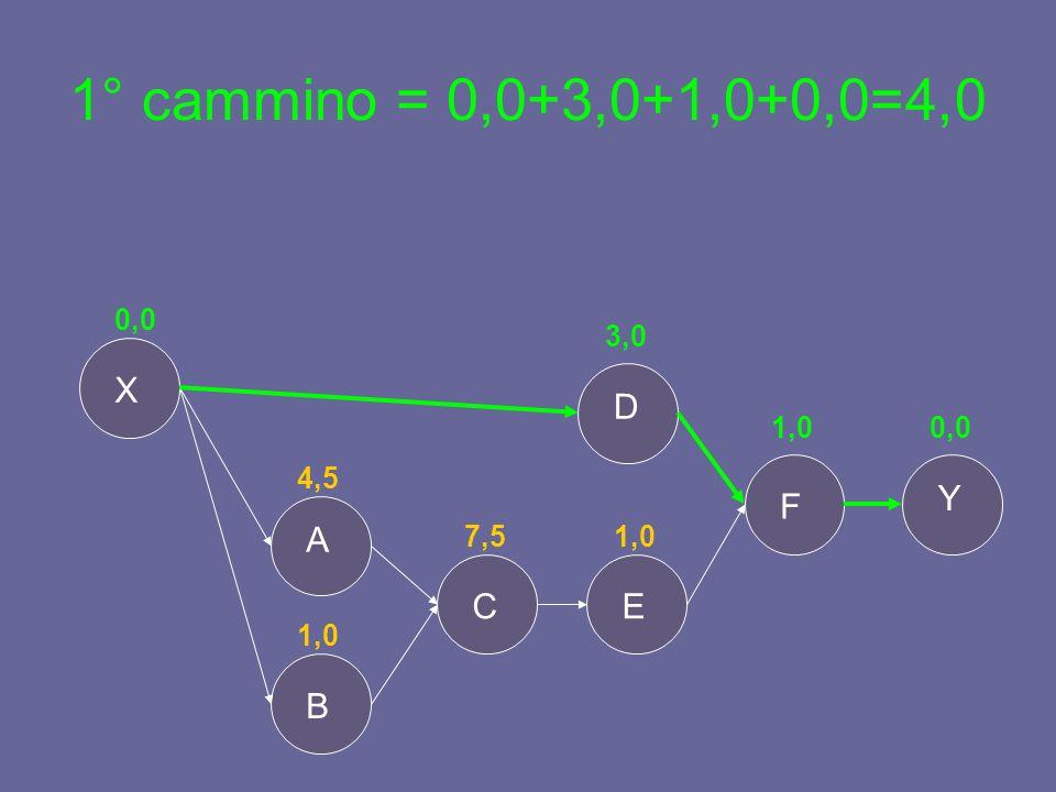 1° cammino = 0,0+3,0+1,0+0,0=4,0 Y X B A E D F C 0,0 4,5 1,0 7,5 3,0 1,0 0,0