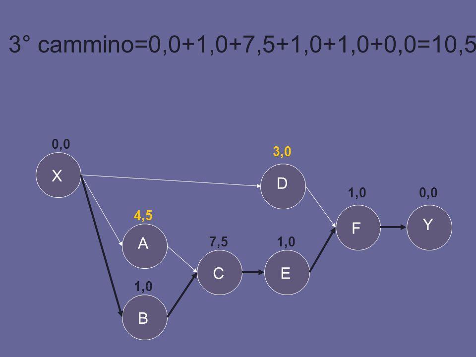 3° cammino=0,0+1,0+7,5+1,0+1,0+0,0=10,5 Y X B A E D F C 0,0 4,5 1,0 7,5 3,0 1,0 0,0