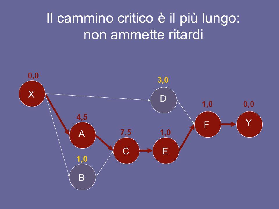 Gli scorrimenti ammissibili Lattività D (3 min.) è in parallelo con A+C+E (13 min.).