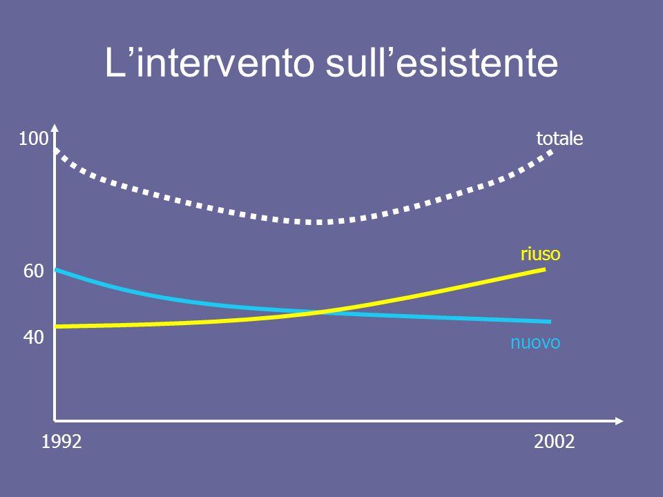 Lintervento sullesistente nuovo riuso totale 1992 2002 100 60 40
