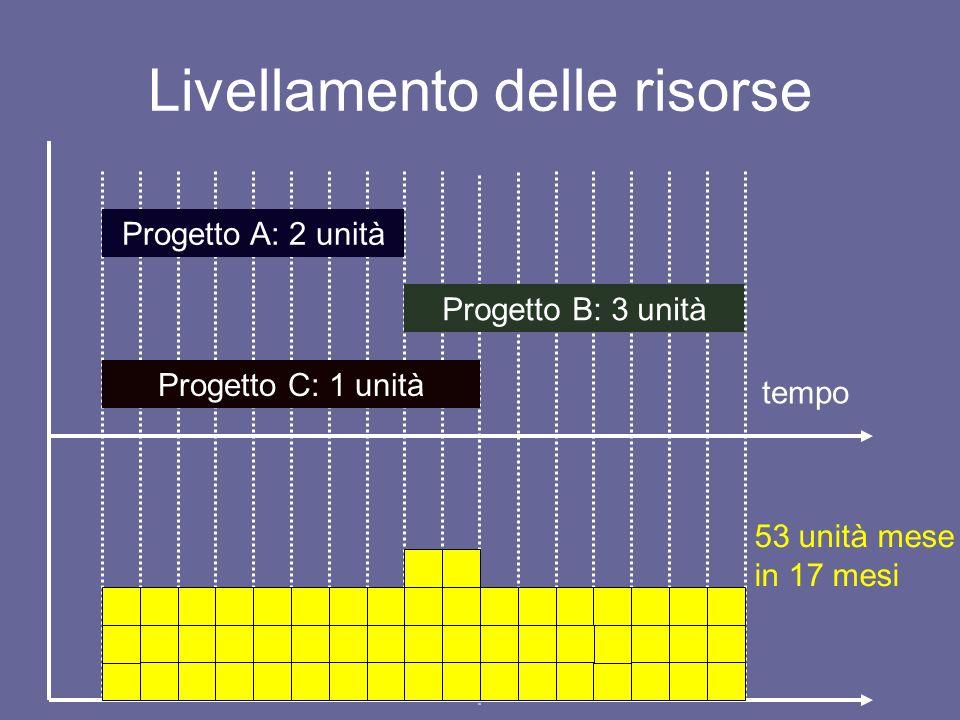Livellamento delle risorse tempo Progetto A: 2 unità Progetto B: 3 unità Progetto C: 1 unità 53 unità mese in 10 mesi