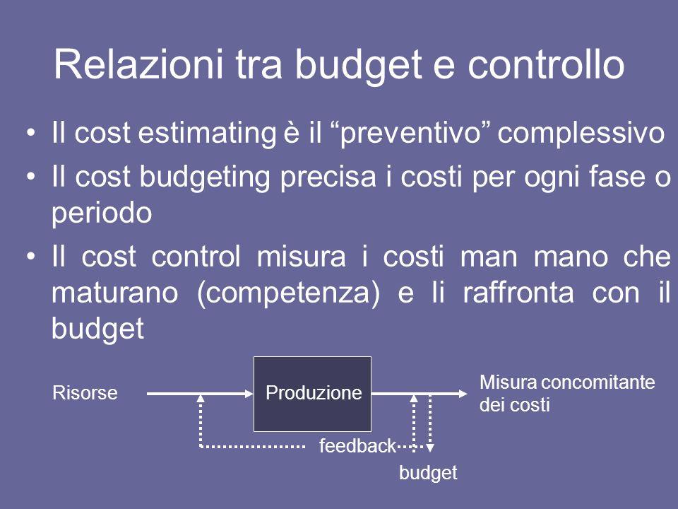 Budget / controllo dei costi 1° sem.(prev.) 1° sem.