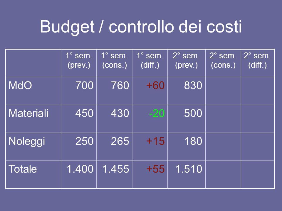 Budget / controllo dei costi 1° sem. (prev.) 1° sem. (cons.) 1° sem. (diff.) 2° sem. (prev.) 2° sem. (cons.) 2° sem. (diff.) MdO700760+60830 Materiali