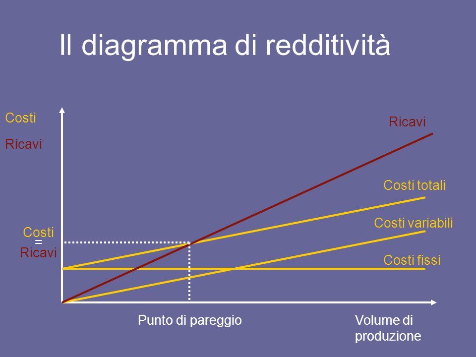 Il diagramma di redditività Volume di produzione Costi Ricavi Costi variabili Costi fissi Costi totali Ricavi Punto di pareggio Costi = Ricavi