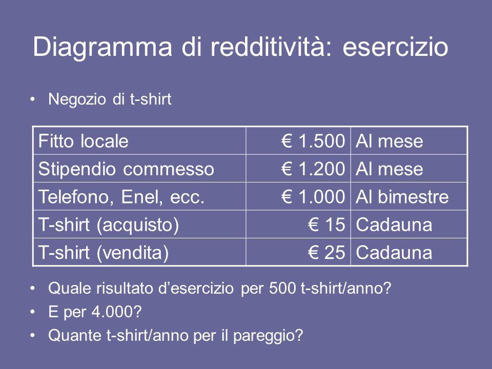 Negozio di t-shirt Quale risultato desercizio per 500 t-shirt/anno? E per 4.000? Quante t-shirt/anno per il pareggio? Diagramma di redditività: eserci