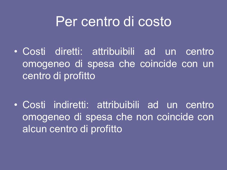 Contabilità industriale Prodotto AProdotto BTotale Ricavi1.0002.0003.000 Costi diretti8001.8502.650 Costi indiretti300