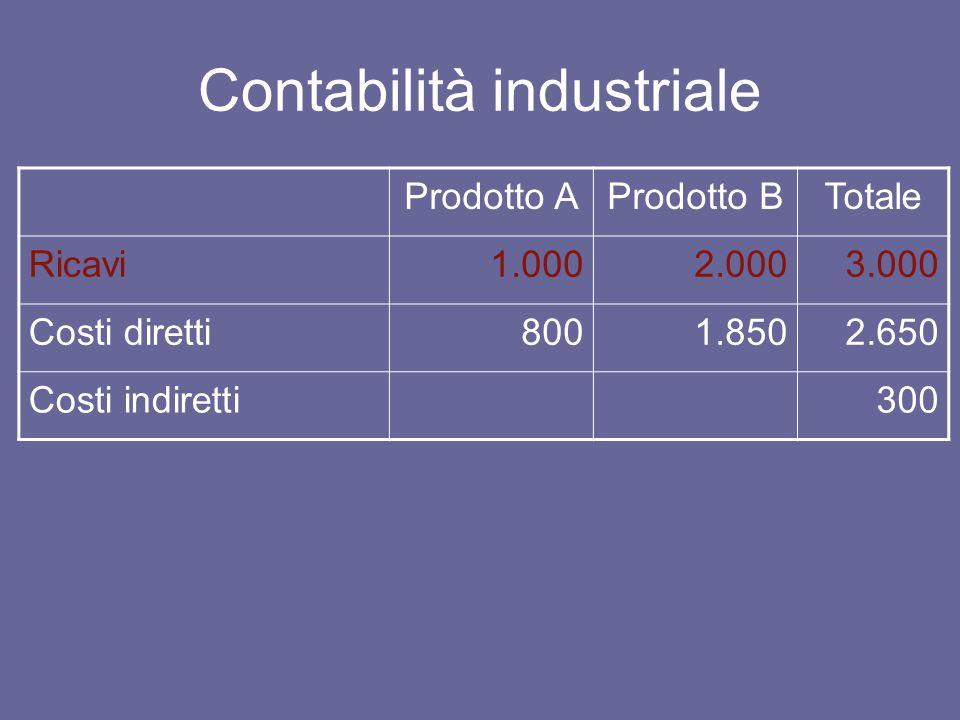 Contabilità industriale a costi diretti (direct costing) Prodotto AProdotto BTotale Ricavi1.0002.0003.000 Costi diretti8001.8502.650 Margine contributivo200150350 Costi indiretti300 Utile50