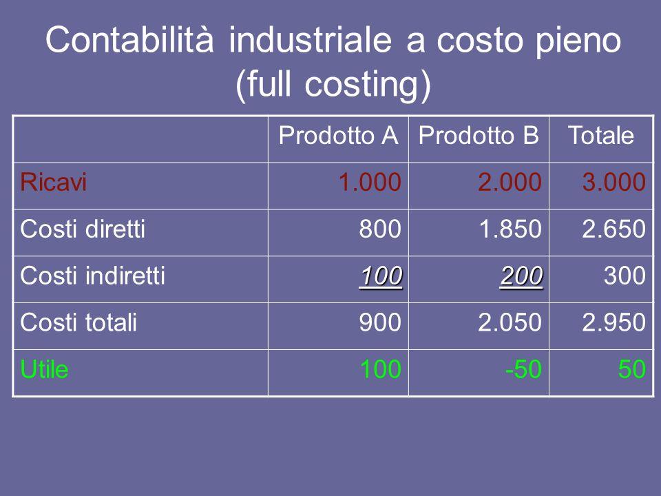 Contabilità industriale a costo pieno (full costing) Prodotto AProdotto BTotale Ricavi1.0002.0003.000 Costi diretti8001.8502.650 Costi indiretti100200