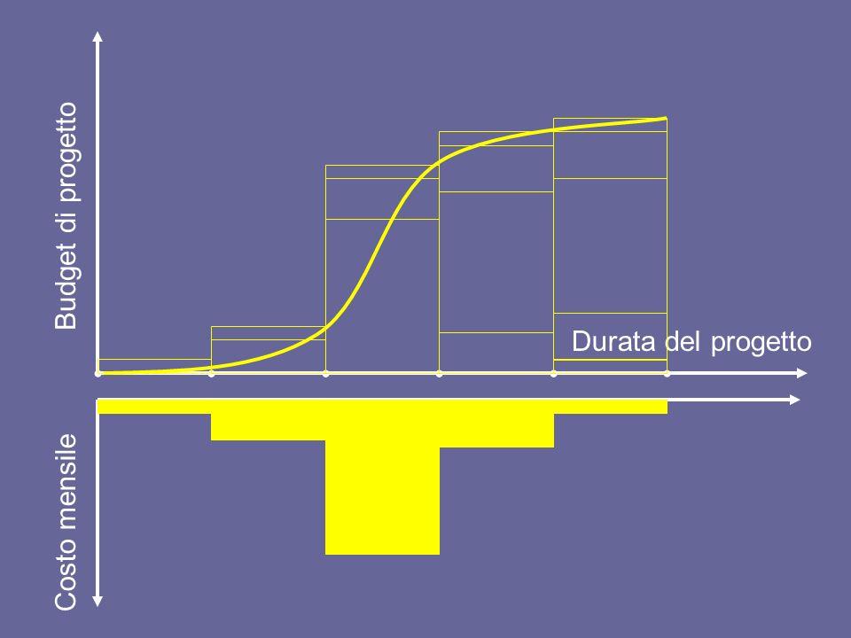 Decisioni di spesa e costi di competenza Budget di progetto Durata del progetto decisione di spesa spesa (curva ad S)