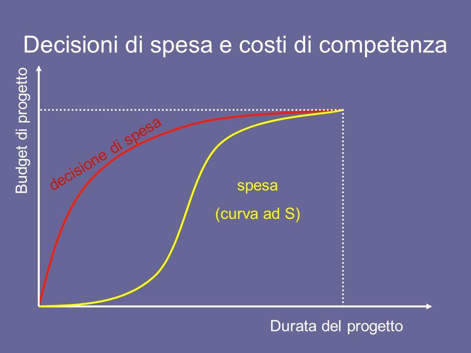 Curve di avanzamento progetto BCWS (budgeted cost of work scheduled): costo da budget del lavoro previsto.
