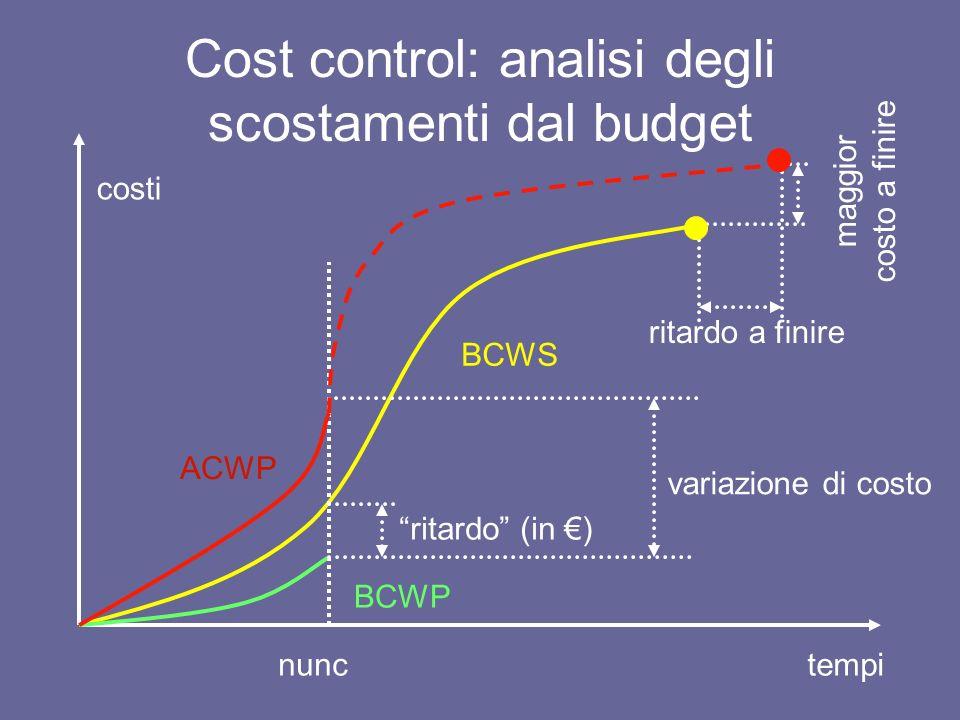 Cost control: analisi degli scostamenti dal budget BCWS costi tempinunc BCWP ACWP variazione di costo ritardo (in ) ritardo a finire maggior costo a f