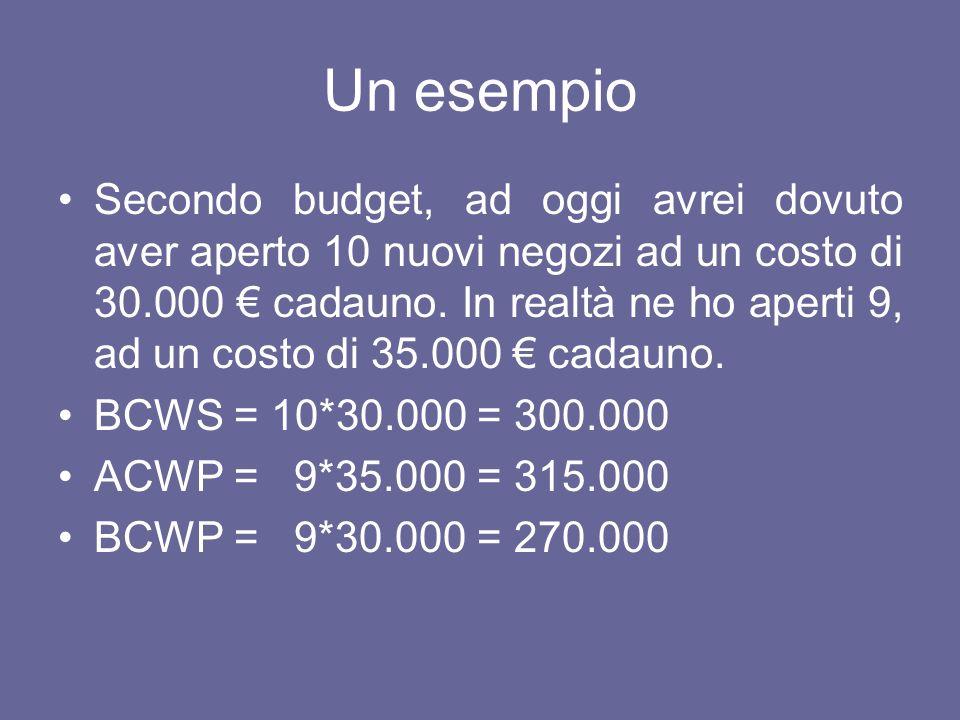 Un esempio BCWS = 300.000 costi tempinunc BCWP = 270.000 ACWP = 315.000 variazione di costo = 45.000 ritardo = 30.000 ritardo a finire maggior costo a finire