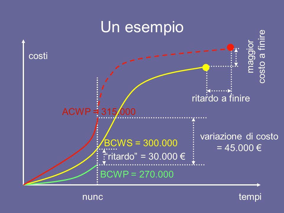 Analisi degli scostamenti unità di risorse impiegate costo unitario della risorsa costo preventivato (Bcws) costo consuntivato (Acwp) prezzi efficienza