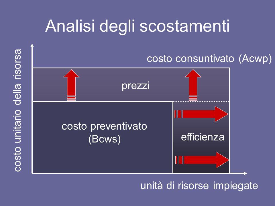 Analisi degli scostamenti unità di risorse impiegate costo unitario della risorsa costo preventivato (Bcws) costo consuntivato (Acwp) prezzi efficienz