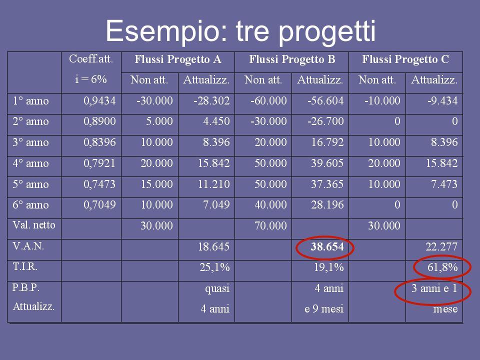 Il Project Financing Corporate Financing: esamina limpresa, come soggetto in grado di offrire garanzie Project Financing: esamina il progetto, come processo in grado di generare redditi