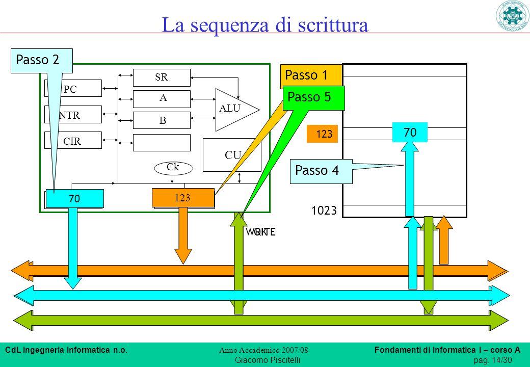CdL Ingegneria Informatica n.o. Anno Accademico 2007/08 Fondamenti di Informatica I – corso A Giacomo Piscitellipag. 14/30 CIR MDR MAR PC SR INTR A B