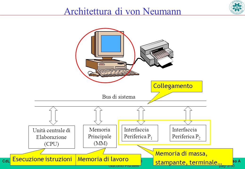 CdL Ingegneria Informatica n.o. Anno Accademico 2007/08 Fondamenti di Informatica I – corso A Giacomo Piscitellipag. 2/30 Bus di sistema Esecuzione is