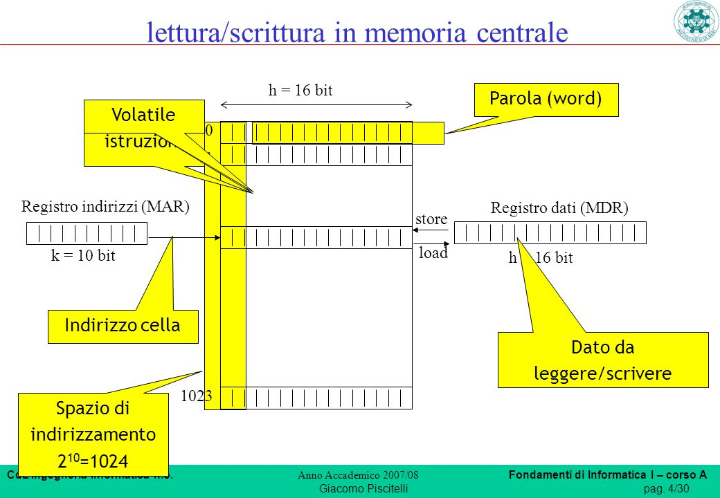 CdL Ingegneria Informatica n.o. Anno Accademico 2007/08 Fondamenti di Informatica I – corso A Giacomo Piscitellipag. 4/30 Parola (word) Spazio di indi