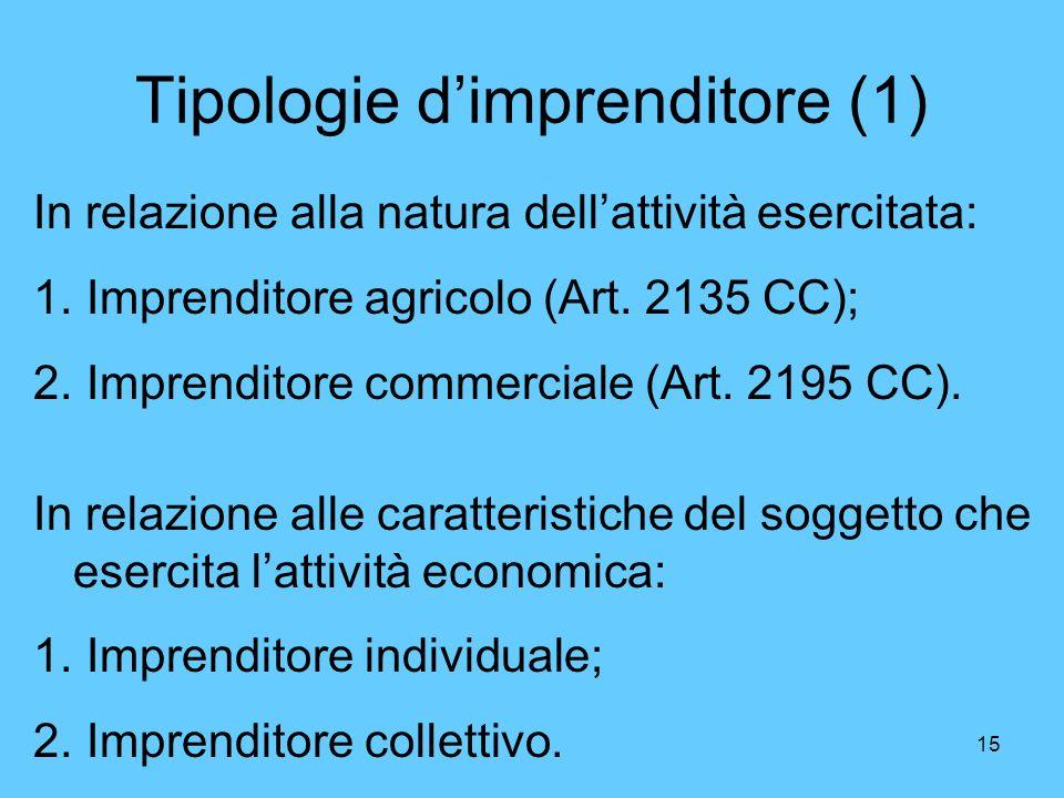 15 Tipologie dimprenditore (1) In relazione alla natura dellattività esercitata: 1. Imprenditore agricolo (Art. 2135 CC); 2. Imprenditore commerciale